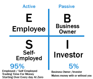 Cashflow Quadrant Diagram