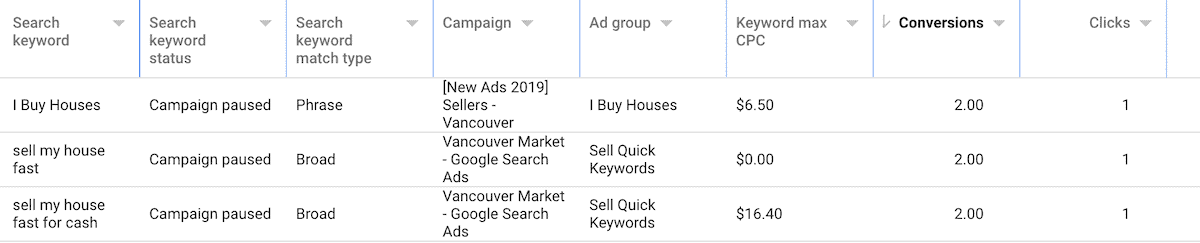 PPC Keywords By Conversions