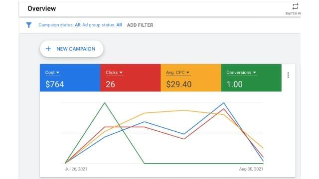 August Google Ads Report