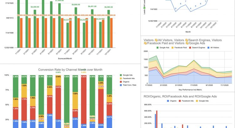 KPI Dashboard View